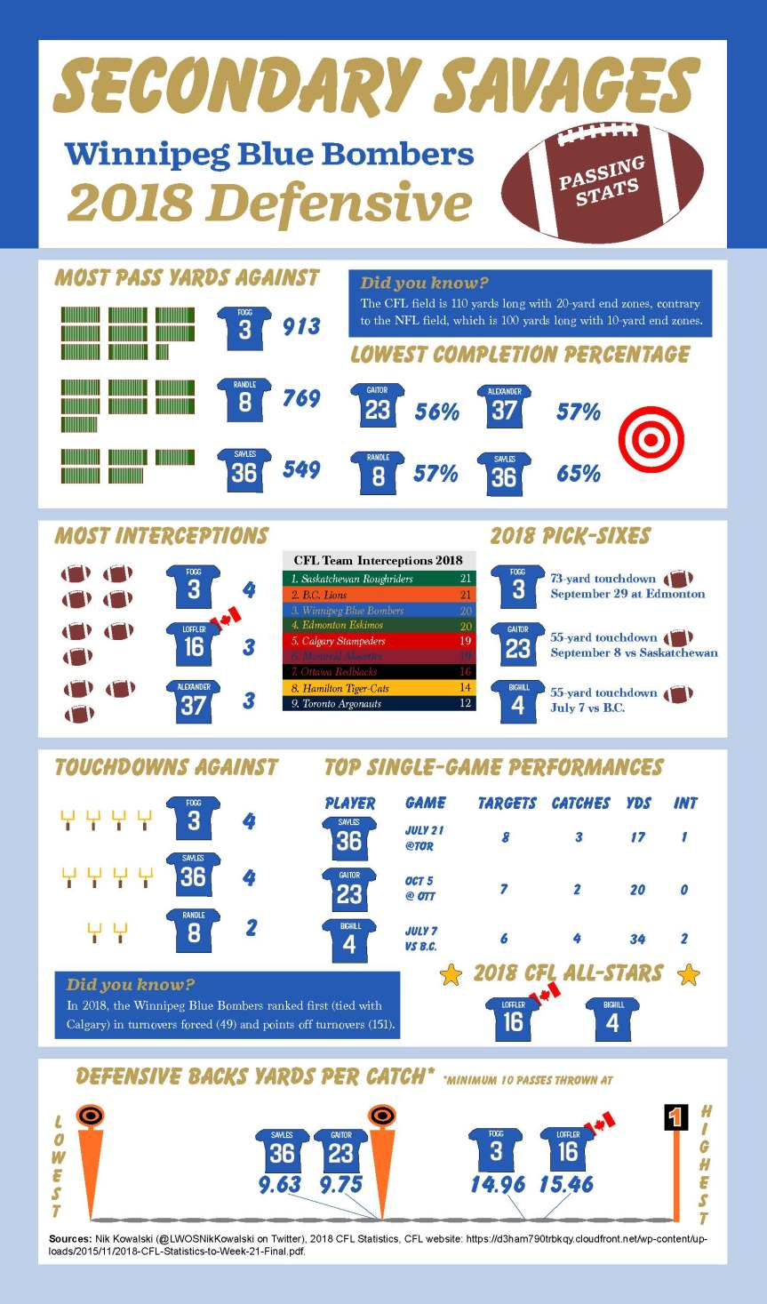 Winnipeg Blue Bombers 2018 Defence Infographic